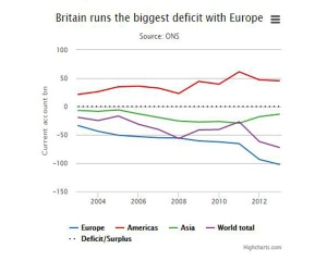 UK_trade_deficit_with_EU